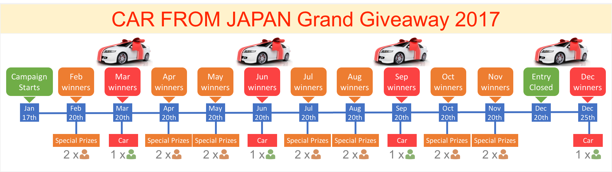 Grand Car Giveaway 2017